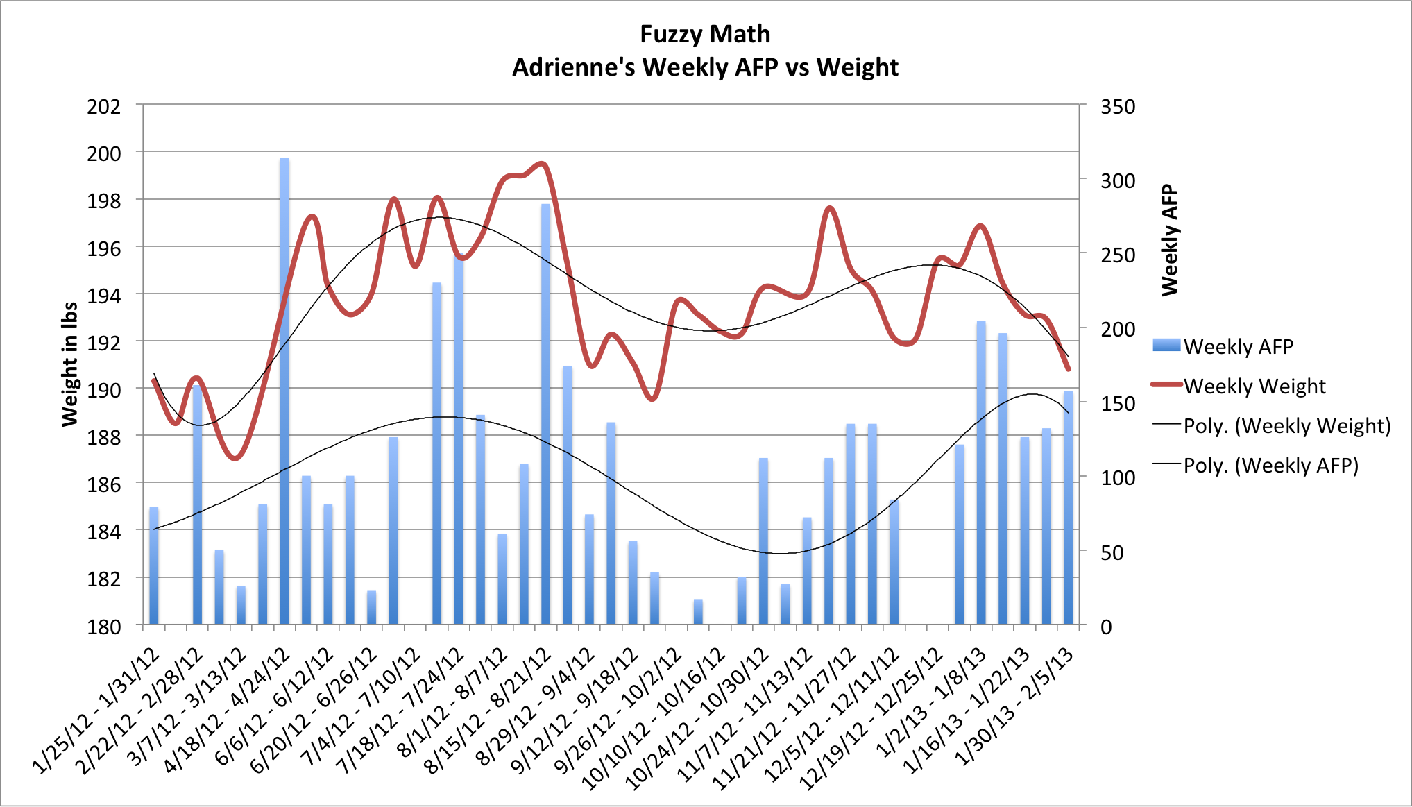x-axis: Week, y-primary: Weight in lbs, y-seconday: weekly afp total.